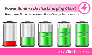 Power Bank Charging Chart