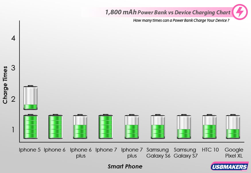 1,800 mAh Power Banks vs Devices Charging Chart