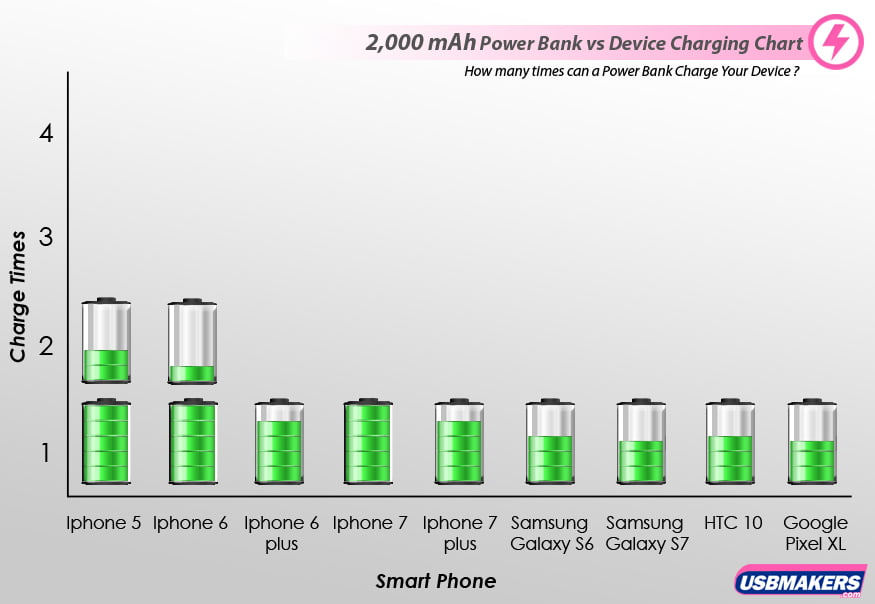2,00 mAh Power Banks vs Device Charging Time