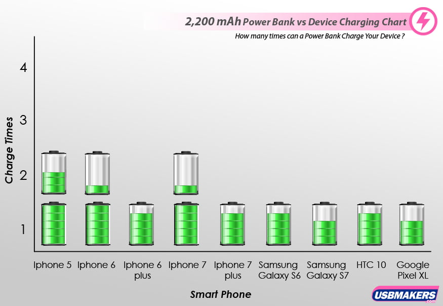 2,200 mAh Power Banks vs Device Charging Chart