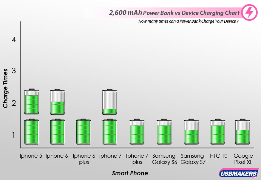2,600 mAh Power Banks vs Devices Charging Chart