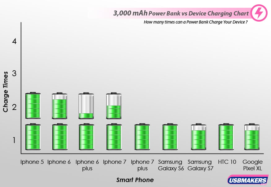 3,600 mAh Power Banks vs Device Charging Chart