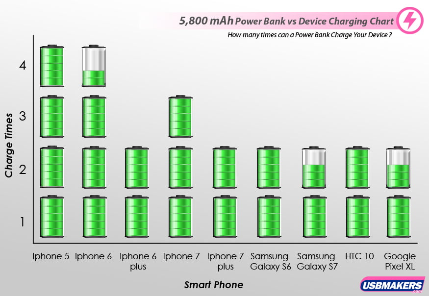 5,800 mAh Power Banks vs Device Charging Chart